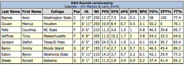 K&D Rounds Landscaping Roster