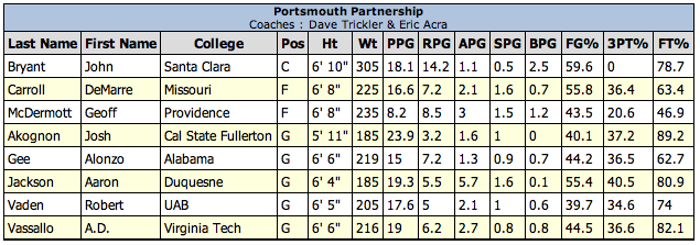Portsmouth Partnership Roster